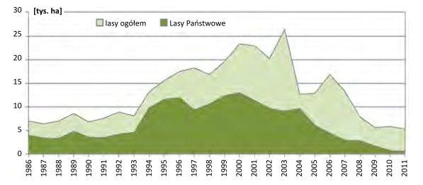 Rozmiar zalesień (sztucznych) wPolsce wlatach 1986–2011
