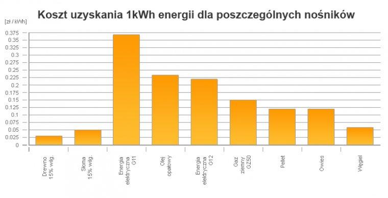 Koszt uzyskania 1kWh energii dla poszczególnych nośników
