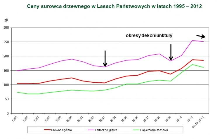 Ceny surowca drzewnego uzyskane przez Lasy Państwowe w latach 1995-2012