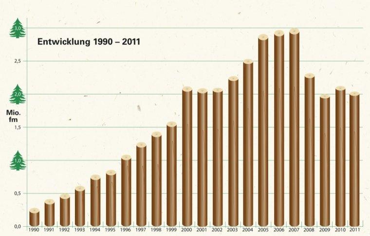 Wielkość przetarcia Grupy Klenk Holz [mln m3]
