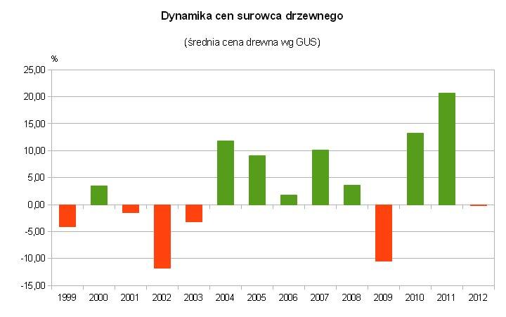 Dynamika cen surowca - średnia cena drewna za trzy kwartały roku wg GUS