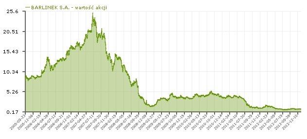 Kurs akcji Barlinka w okresie ostatnich siedmiu lat