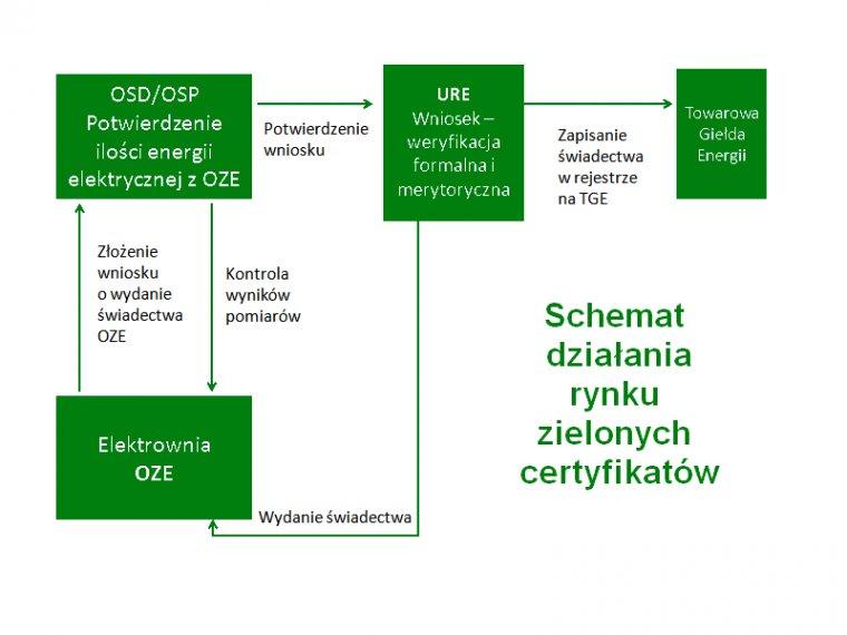 Schemat działania rynku zielonych certyfikatów
