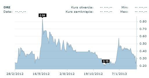 Kurs akcji Dreweksu w okresie ostatnich 12 miesięcy