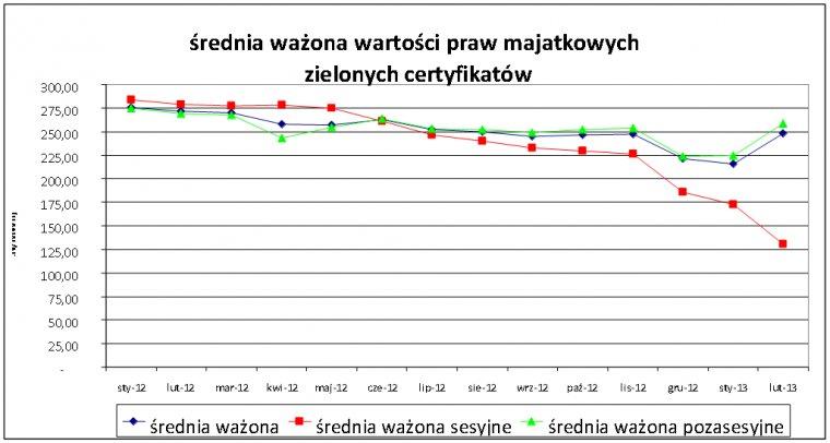 Średnie ceny zielonych certyfikatów