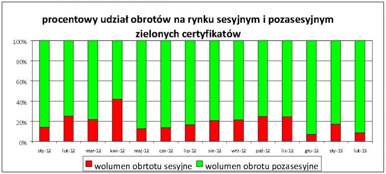 Udział transakcji sesyjnych i pozasesyjnych na rynku zielonych certyfikatów
