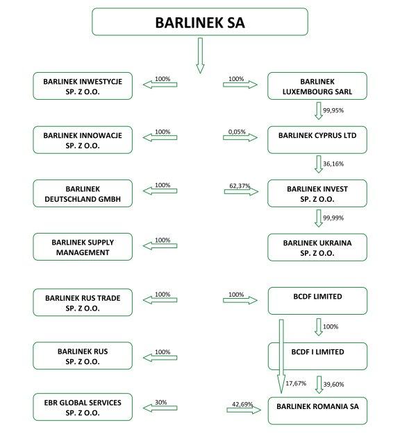 Struktura grupy Barlinek