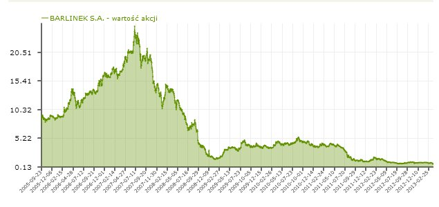 Zmiany ceny akcji Barlinek SA na GPW