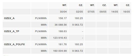 Nowe indeksy cen zielonych certyfikatów