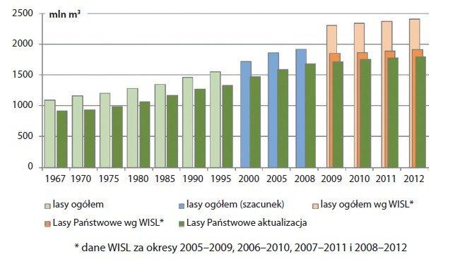 Wielkość zasobów drzewnych w lasach Polski w latach 1967–2012 w mln m3 grubizny brutto (GUS, BULiGL, WISL)