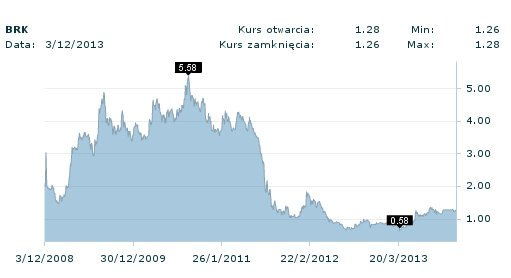 Kurs akcji Barlinka na przestrzeni ostatnich pięciu lat