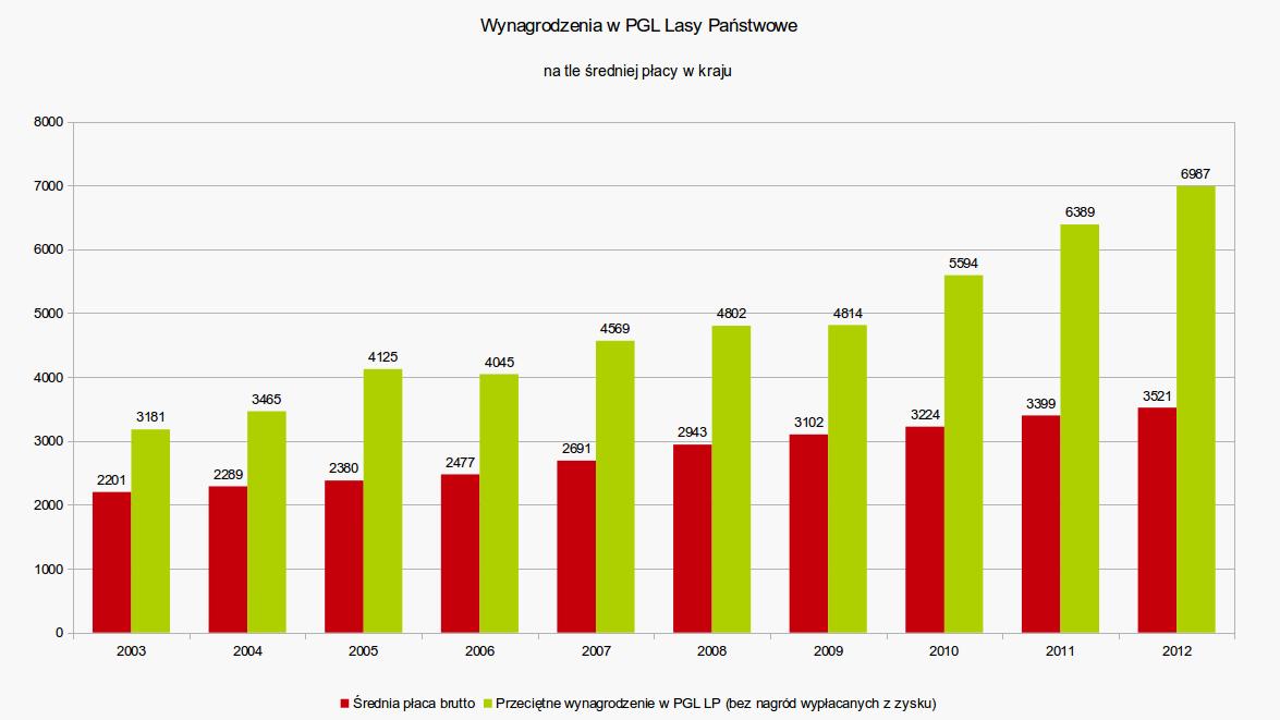 Wynagrodzenia w Lasach Państwowych rosną znacznie szybciej niż średnia krajowa