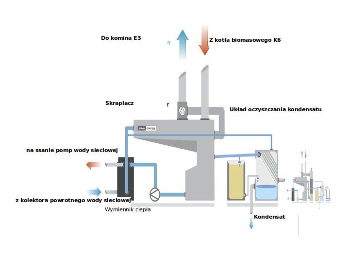 Schemat układu kondensacyjnego