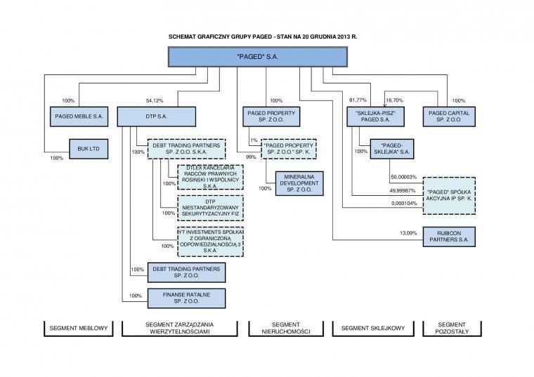 Schemat organizacyjny Grupy Kapitałowej Paged