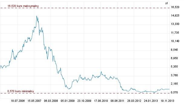 Zmiany kursu akcji Barlinka na przestrzeni ostatnich lat