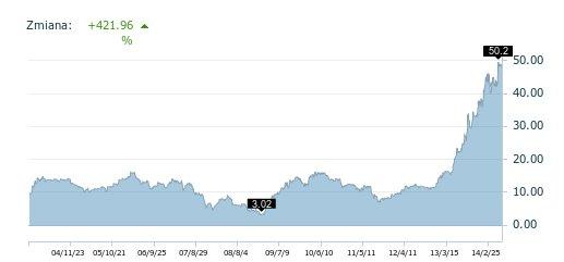 Notowania kursu akcji FM Forte za ostatnie 10 lat.
