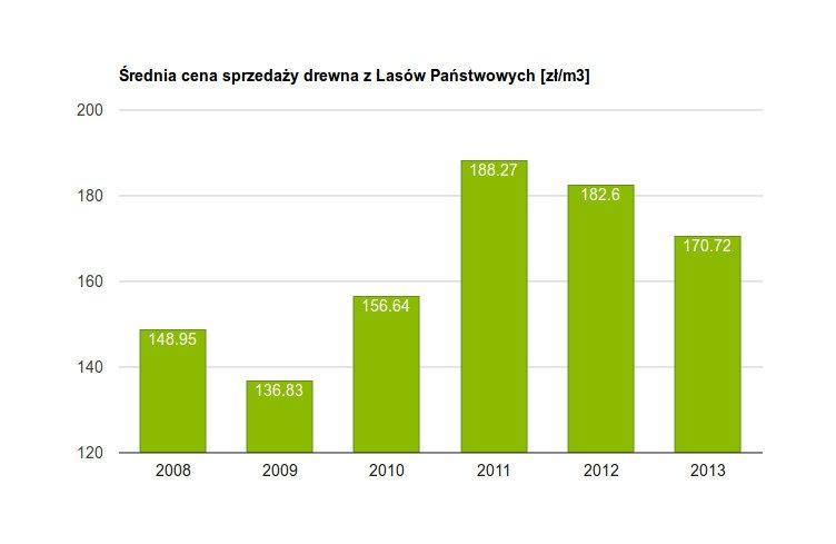 Średnia cena sprzedaży drewna z Lasów Państwowych 2008-2013