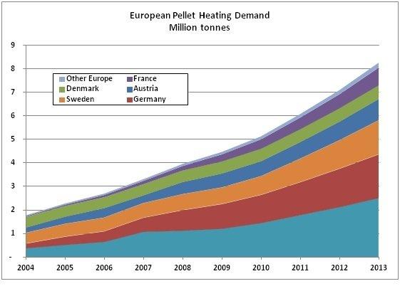 Wzrost europejskiego zapotrzebowanie na pelet do celów grzewczych w latach 2004-2013 [mln ton]