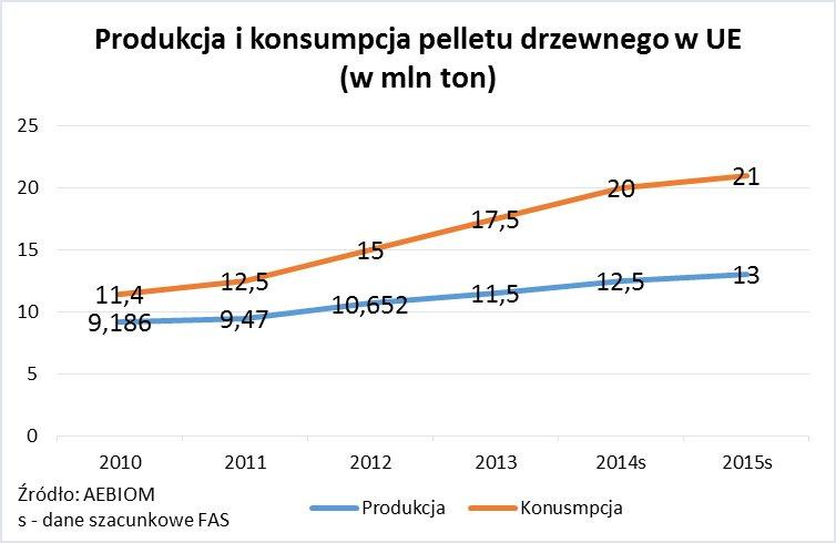 Produkcja i konsumpcja pelletu drzewnego w Europie