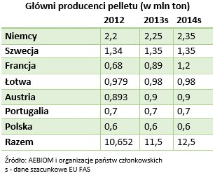 Główni producenci pelletu