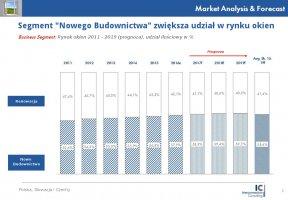 """Segment """"Nowego Budownictwa"""" zwiększa udział w rynku okien"""