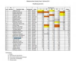 Międzynarodowe Zawody Drwali w Bobrowie - Klasyfikacja generalna