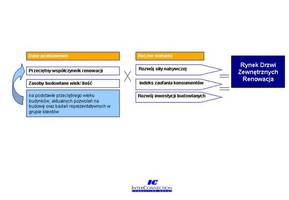 Metodologia Renowacji