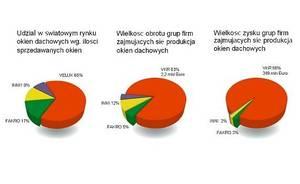 VKR Holding jest właścicielem Grupy Velux
