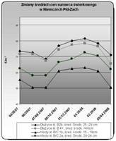 Średnie ceny surowca tartacznego Niemcy Płd-Zach, świerk - cena w korze, przy drodze leśnej