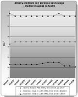 Średnia cena surowca tartacznego w Austrii, sosna i modrzew, cena w korze, przy drodze leśnej