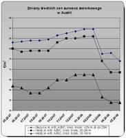 Średnia cena surowca tartacznego w Austrii,  świerk, cena w korze, przy drodze leśnej
