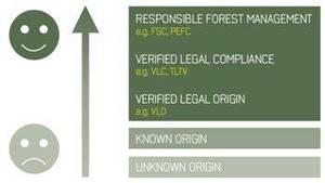 Stopnie certyfikacji