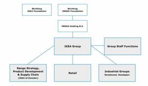 Struktura Grupy IKEA