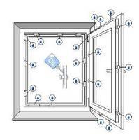 Schemat konserwacji okuć okiennych