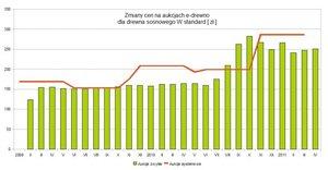 Porównanie średnich cen drewna sosnowego uzyskanego na aukcjach systemowych i zwykłych