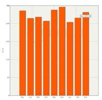 Średnie ceny sprzedaży surowca drzewnego świerk WC01 2011r.