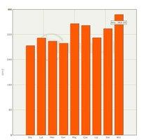 Średnie ceny sprzedaży surowca drzewnego dąb WC01 2011r.