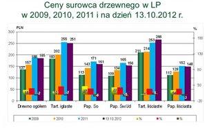Ceny surowca drzewnego uzyskane przez LP w poszczególnych grupach sortymentowych w latach 2009-2012