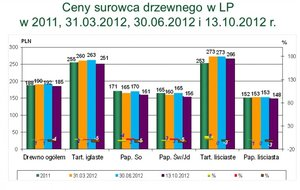 Ceny surowca drzewnego uzyskane przez LP w poszczególnych grupach sortymentowych w 2012