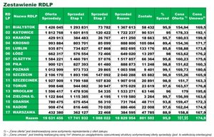 Zestawienie sprzedaży drewna wg RDLP