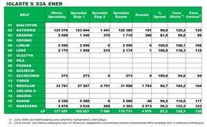 Zestawienie sprzedaży drewna iglastego S_S2A_ENER
