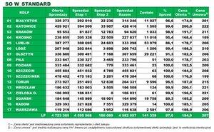 Zestawienie sprzedaży drewna sosnowego W_standarad