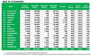 Zestawienie sprzedaży drewna brzozowego W_standarad