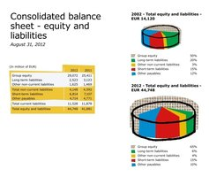 IKEA ogłosiła wyniki za rok finansowy 2012
