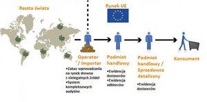 Schemat kontroli obrotu zgodny z wymogami EUTR