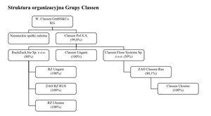 Struktura grupy Classen-Pol