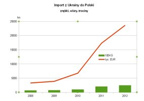 Import zrębek i trocin z Ukrainy do Polski