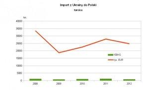 Import tarcicy z Ukrainy do Polski