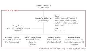 Schemat organizacyjny Inter IKEA Group