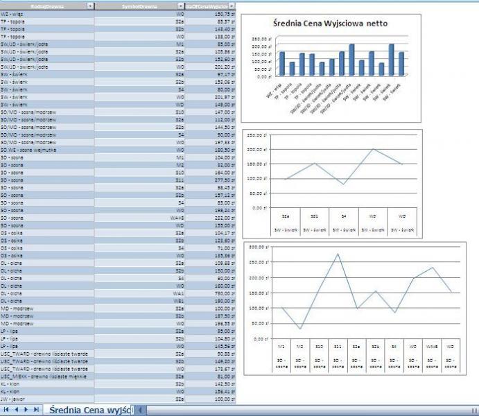 Akucje Drewna - Program do analiz danych z portalu www.e-drewno.pl